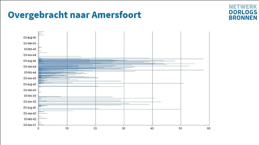 Rotterdamse arrestanten die zijn overgebracht naar Kamp Amersfoort.