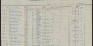 Passagierslijst van de Nyassa met daarop Liny Pajgin